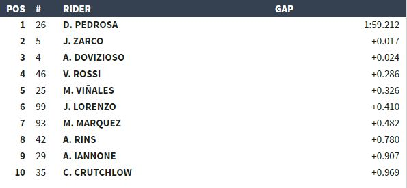 classifica qualifiche MotoGP Sepang