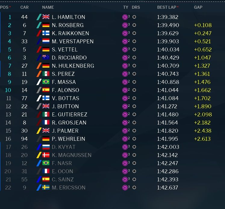 classifica tempi Q2 qualifiche GP Abu Dhabi F1 2016