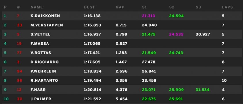 classifica tempi prove libere 1 gp canada 2016