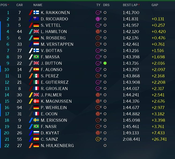 classifica tempi prove libere 3 GP Abu Dhabi 2016 (2)
