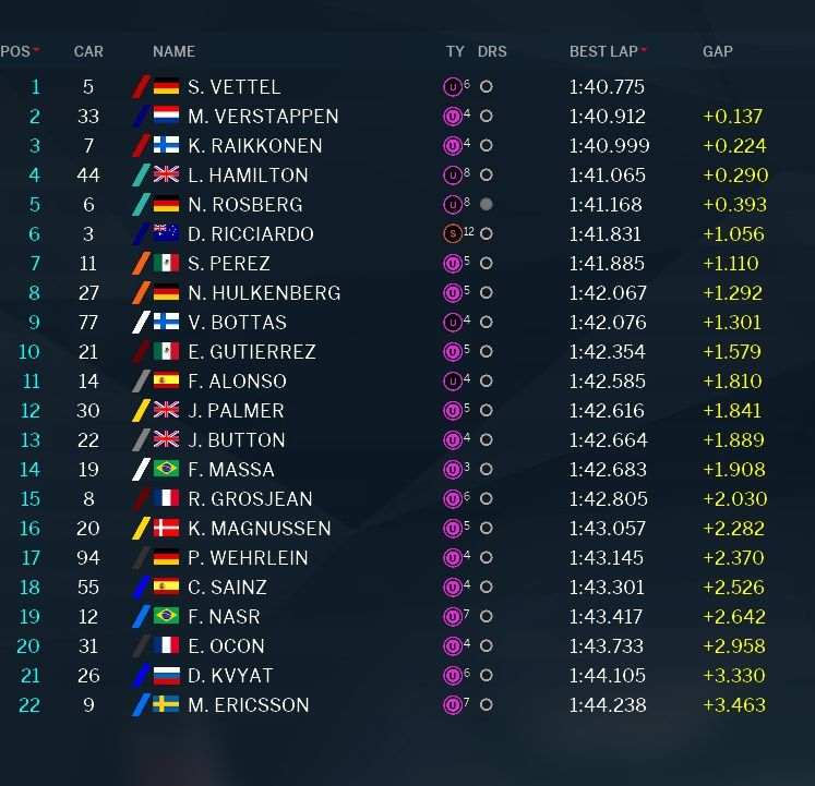 classifica tempi prove libere 3 GP Abu Dhabi 2016 (3)